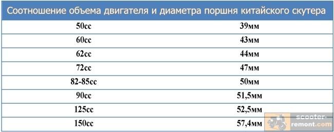 таблица размеров поршней