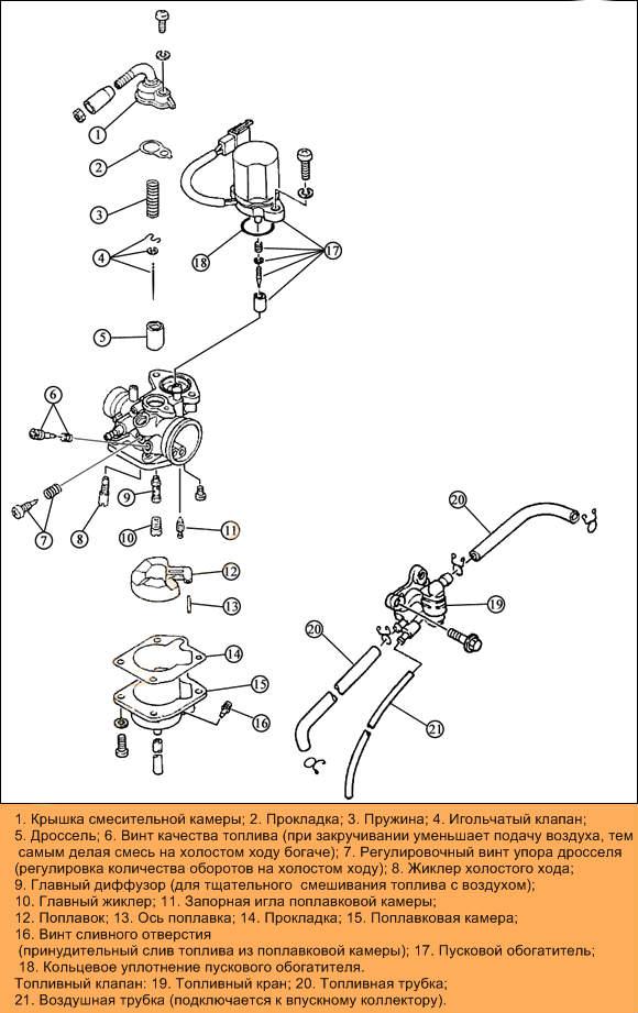 детальная схема карбюратора ямаха